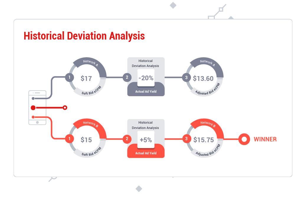 Historical-Deviation-2