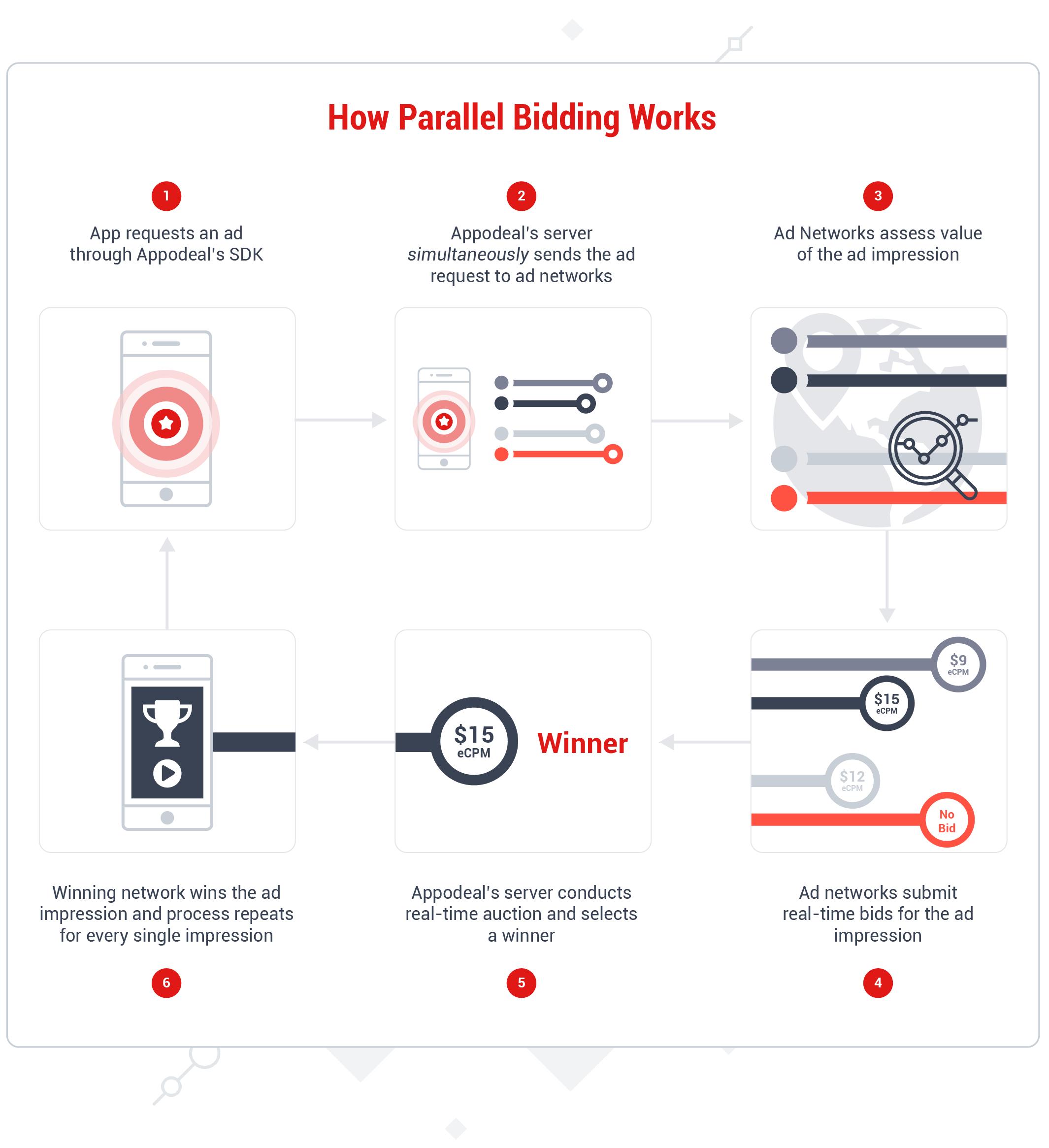 How-PB-Works