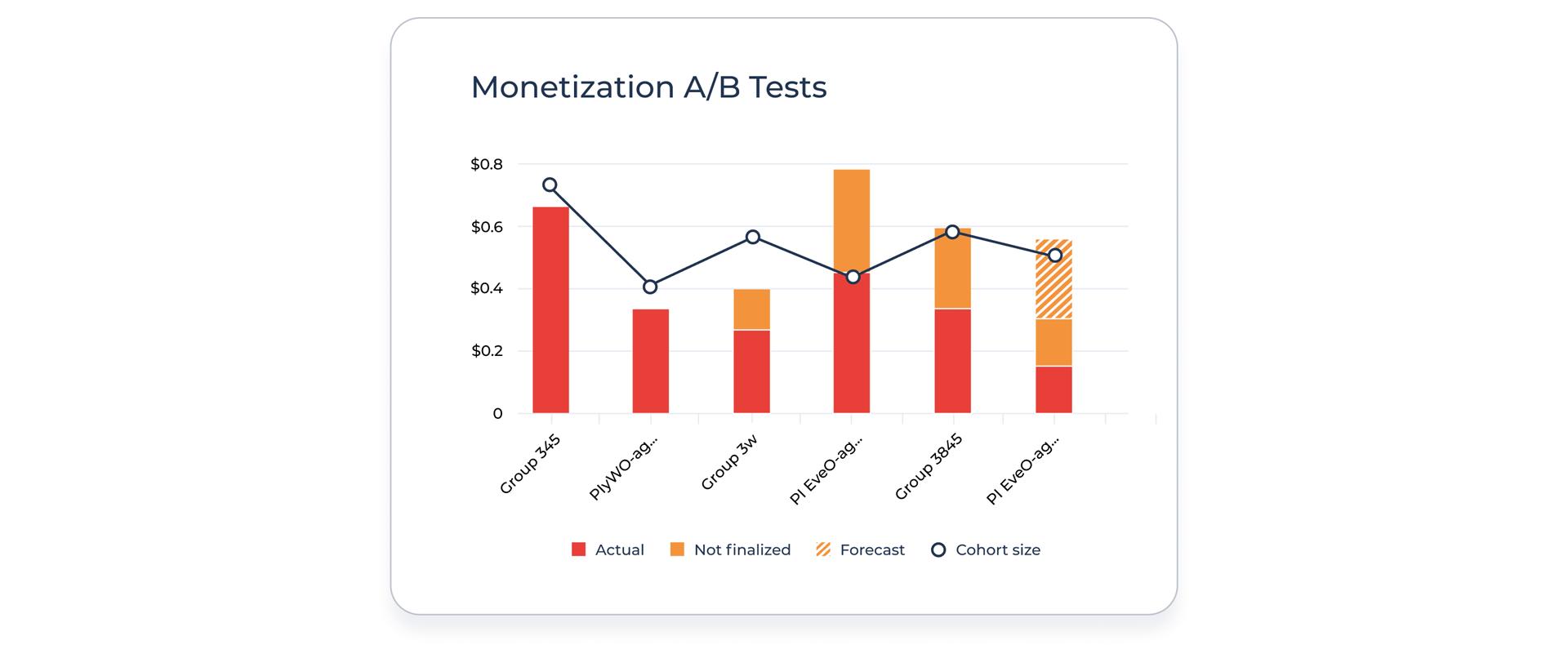 ABTest-Improving-CPI-ARPU-Mobile-Games