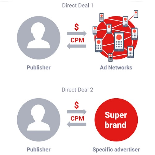 What is a Direct Deal in Mobile Advertising